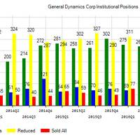 General Dynamics Corporation (NYSE:GD) Institutional Positions Chart